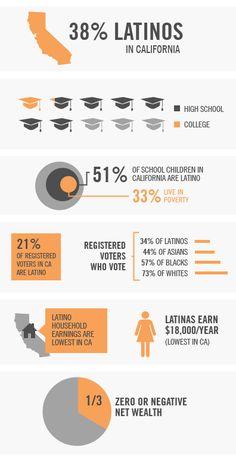 Statistics diagram of California Latino Demographics