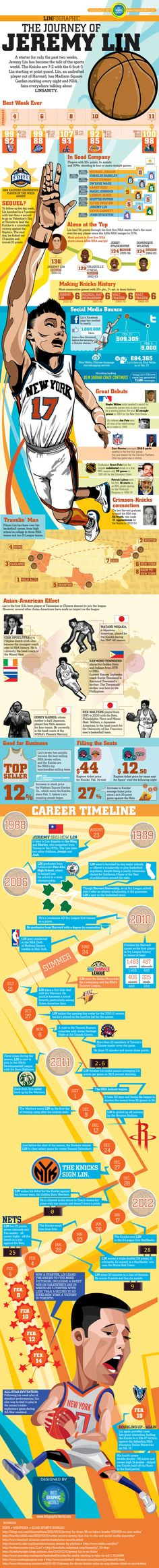 Linfographic: The Journey of Jeremy Lin