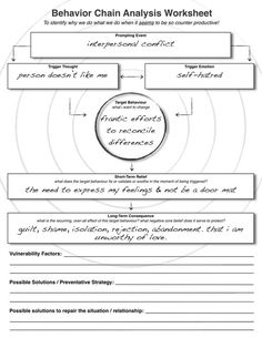 Behavior Chain Worksheet - Dbt Behaviour Chain Analysis Worksheet Therapy Worksheets Pin On Relapse Prevention Chain Analysis Chain Analysis Worksheet Behavior Chain Analysis Wo. Counseling Worksheets, Counseling Activities, Therapy Activities, Cognitive Behavioral Therapy Worksheets, Anger Management Worksheets, Behaviour Management, School Counseling, Therapy Tools, Art Therapy