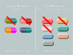 10 Thing to Know About HIV Drug Resistance: Resistance to One ARV Can Lead to Cross-Resistance. Things To Know, How To Run Longer, Drugs, Learning, Education, Studying, Teaching, Onderwijs