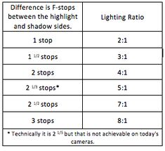 Useful article! The chart helps, and the photo examples are great, too! Lighting Ratios, The Easy Way http://www.rockynook.com/lighting-ratios-the-easy-way/