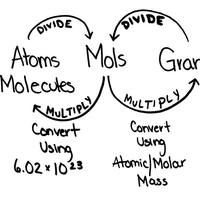 Converting between Moles - Atoms - Molar Mass