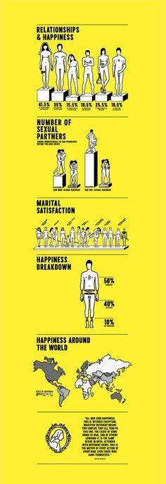 Stefan Sagmeister: The Happy Show. Graphic Design Tips, Graphic Design Inspiration, Web Design, Chart Design, Slide Design, Stefan Sagmeister, Information Design, Information Graphics, Info Board