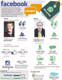 FaceBook y Whatsapp #infografia #infographic #socialmedia