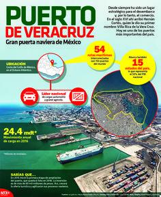El Puerto de Veracruz posee 54 rutas marítimas interconectadas con 150 embarcaderos del mundo.  #InfografíaNotimex