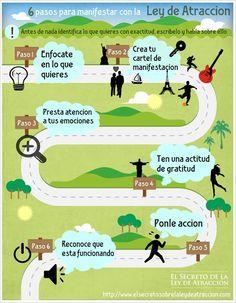 Infografía con seis (6) sencillos y poderosos pasos que te permitirán  manifestar exitosamente, y lograr atraer todo lo que te propones gracias a la Ley de Atracción.  PASO 1: Enfócate en lo que quieres.  PASO 2: Crea una imagen de manifestación.  PASO 3: Pon atención a tus emociones.  PASO 4: Actúa con Gratitud.  PASO 5: Inyéctale Acción.  PASO 6: Reconoce que SI funciona.
