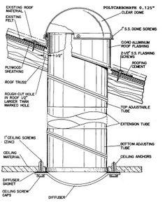 Polycarbonate Tubing Home Depot : polycarbonate, tubing, depot, Tubular, Skylights, Ideas, Skylights,, Skylight,, Solar, Tubes