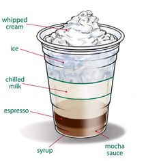 Training cards for Starbucks drinks. Perfect for making at home on your own espresso machine. One pump= 1/2 oz.