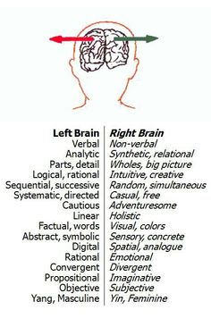 The only left brained characteristic I'm dominate in according to this chart is abstract/symbolic... Which to me seems more right brained... Huh