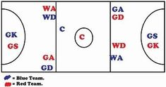Netball Court Bird's Eye View: Player Positions in Netball  7 Playing Positions in Netball - A detailed explanation of netball's starter positions and different playing roles within the team. The instructional diagram summarizes where each player can go o http://www.goodnetballdrills.com/easy-netball-training-drills-exercises/