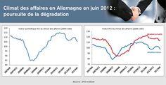 MEDEF Actu-Eco de la semaine du 25 au 29 juin 2012  Allemagne - Climat des affaires