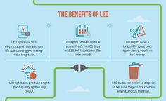 In this post, we want to talk about the BENEFITS LED TECHNOLOGY has for you. LED energy is by far the smartest solution in lighting designs. Today more than of Americans have incorporated LED lighting technology to their homes. 12v Led Strip Lights, Led Light Strips, Strip Lighting, Energy Use, Save Energy, Light Emitting Diode, Led Technology, Ways To Save