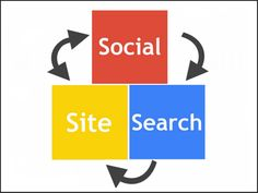 Social, Search and Site - how to use Google+ to make it all work together