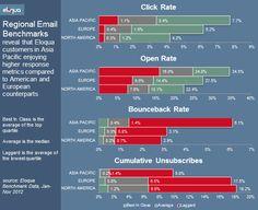 Do Email Benchmarks Vary by Region [Eloqua Chart]
