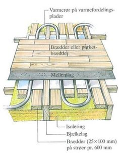 Løsning med trægulv og vandbaseret gulvvarme. Varmeslangerne er lagt på en varmefordelingsplade, der ligger mellem bjælkerne, som bærer trægulvet.