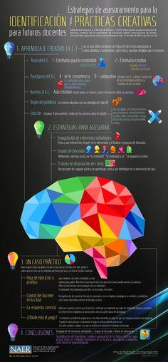 Observación y experimentación de prácticas creativas de los estudiantes de educación infantil como proceso de diseño  PALABRAS CLAVE: ENSEÑANZA CREATIVA; ACTIVIDADES CREATIVAS; FORMACIÓN DE DOCENTES; ESTUDIO DE CASOS