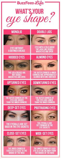 Figure out which eye shape you have, so you can learn more about different shading techniques that work best for you.