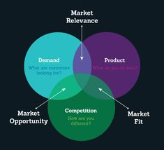 Understanding Product Market Fit like it should be. @arpiit http://blog.izooto.com/understanding-product-market-fit/?utm_campaign=coschedule&utm_source=pinterest&utm_medium=Vivek&utm_content=%23InConversation-Understanding%20Product%20Market%20Fit%20with%20iZooto