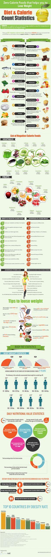 Zero calorie foods that help you lose weight [Infographic] - http://www.urbanewomen.com/zero-calorie-foods-that-help-you-to-lose-weight.html