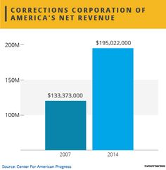 Private prison corporations reap huge profits by unnecessarily detaining immigrants