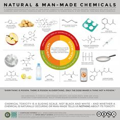Manmade or natural, tasty or toxic, they're all chemicals …   Dr Mark Lorch   Science   The Guardian