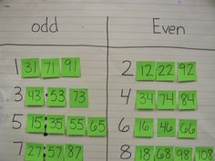 Odd and Even post it notes to see connection to bigger numbers that follow the pattern. Give me an number between 20-40…