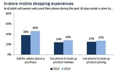 Pew Survey finds that 72 Percent Of Smartphone Owners Used Devices While Shopping In Stores