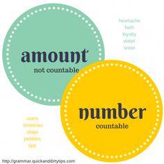 Grammar Girl : Amount Versus Number :: Quick and Dirty Tips ™