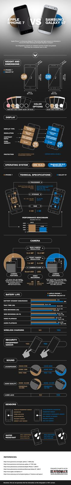 This infographic showcases how different are in their main features the latest flagships of Samsung and Apple, namely, Apple iPhone 7 and Samsung Galaxy S7. The infographic presents an unbiased overview of both cutting-edge gadgets to undertand what are their technical specifications and new features. Particularly, you will comprehend more about their display, weight and dimensions, OS, camera and battery life. #infographics