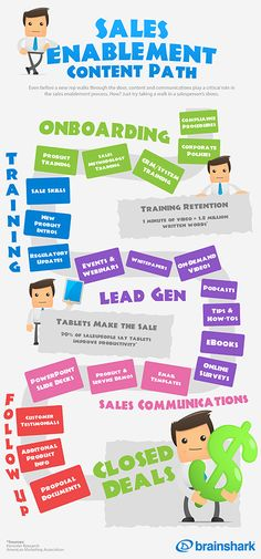 The Sales Enablement Content Path [Infographic]