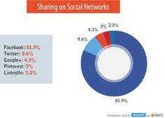 Mais de 80% dos compartilhamentos sociais acontecem no Facebook