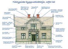 New England Hus, England Houses, Swedish Cottage, Swedish House, Interior Design Guide, Kairo, Roof Detail, Scandinavian Home, Classic House