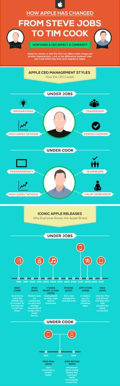 Development stage of Apple's Products from Steve Jobs to Tim Cook http://educatesansar.com/apple-steve-jobs-tim-cook.html