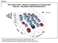 Equity Bubble? No. | Richard Bernstein Advisors | January 13, 2014
