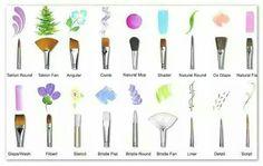 Tipos de pinceles y funciones