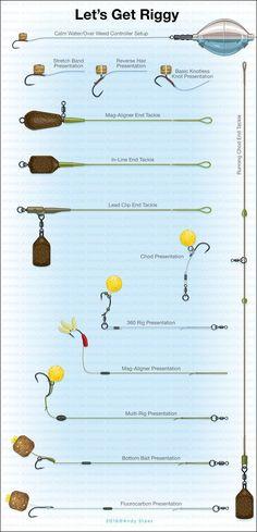 Carp Short Session Success by Julian Cundiff - Rig illustrations artwork Carp Fishing Tips, Saltwater Fishing Gear, Carp Fishing Bait, Fishing Rigs, Fishing Knots, Crappie Fishing, Best Fishing, Fly Fishing, Fishing Tackle