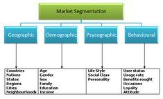 Market Segmentation basis for targeting attractive market
