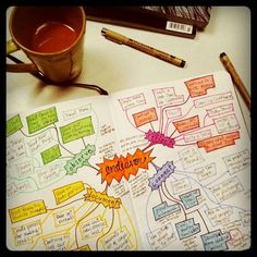 mind mapping - can use with pictures or symbols when students understand but don't have the language to express out loud
