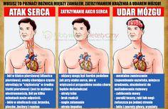 Niestety. Większość osób używa tych pojęć zamiennie. Jednak gdy spotkamy kogoś na ulicy i będziemy znać objawy poszczególnych przypadłości jesteśmy w stanie pomóc tej osobie. Pamiętajmy, że wtedy decydują minuty, sekundy. Zacznijmy od krótkiego wyjaśnienia ich: ZAWAŁ SERCA Zaburzone krążenie. Występuje gdy ubogaw tlen krew przepływa przez pewną część mięśnia sercowego i w pewnym stopniu…