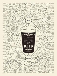 L'ecosistema della birra in un'infografica - @Tiragraffi  Buon San Patrik day!