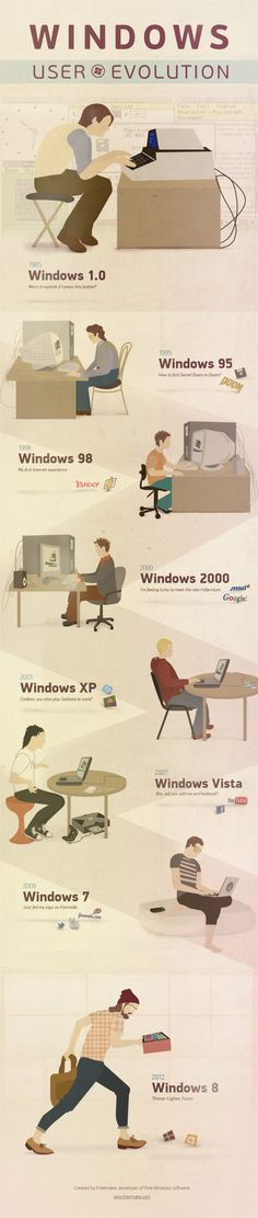 Herken jij jezelf? De Windows-gebruiker door de jaren heen. /  Evolution of the Windows user