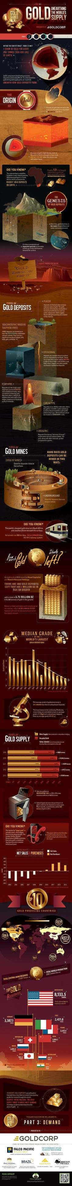 The 2014 Gold Series (Part 2 of 5): Unearthing the World's Gold Supply