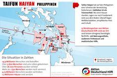 Die Zahlen zu Betroffenen, Vertriebenen, Opferzahlen und zum Ausmaß der Zerstörung ändern sich täglich. Sicher ist: Taifun Haiyan ist der stärkste Sturm, der je über die Inselwelt der Philippinen hinweggefegt ist. Laut den philippinischen Behörden sind über 13 Millionen Menschen in neun Regionen betroffen. Zudem geht man mittlerweile von mehr als vier Millionen Vertriebenen und mehr als einer Million zerstörten Häusern aus.
