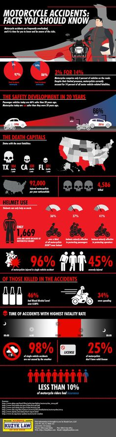 29 Best Safety Infographics images in 2019   Infographic