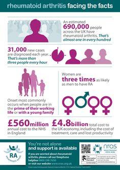 Image result for rheumatoid infographic uk