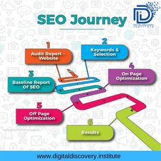 Looking for Creative, Results in Oriented Digital Marketing Services in Tirupati?Challaturu is the best Online Marketing Agency offers the latest digital solutions for your business. Marketing Digital, Online Marketing Agency, Seo Marketing, Content Marketing, Internet Marketing, Service Marketing, What Is Seo, Best Seo Services, Turu