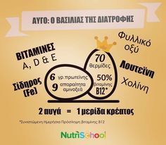 Nutrition Tips, How To Start A Blog, Things To Sell, School, Fitness, Chania Greece, Egg Protein, Cards, Lifestyle