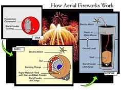 An illustration of how aerial fireworks work.   - PopularMechanics.com