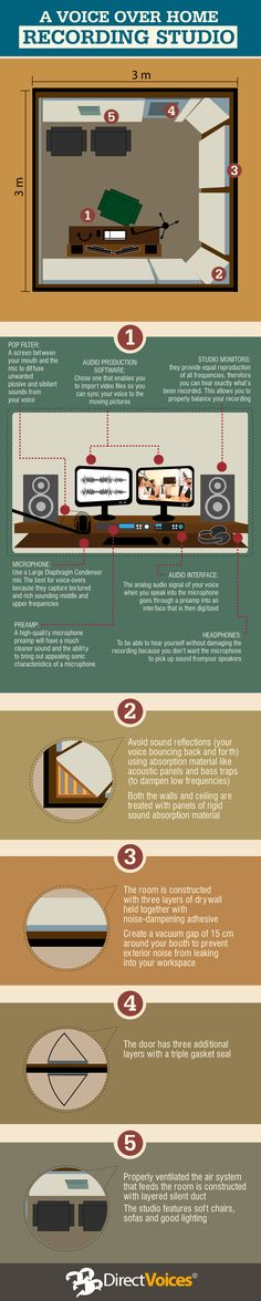 Good visual description of how to set up a voice over recording studio in your home.                                                                                                                                                      More