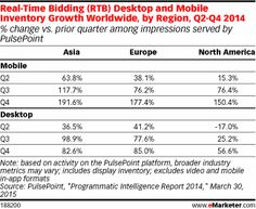 Research released in March 2015 by PulsePoint showed explosive growth in mobile inventory and spending worldwide on one part of programmatic: real-time bidding (RTB) ads. Gains were strongest in Asia, where quarter-over-quarter growth was close to 192% in Q4 2014 alone, compared with 82.6% on desktop. Meanwhile, mobile RTB inventory rose 177.4% in Europe and 150.4% in North America in the final quarter of last year, vs. respective desktop gains of 85.0% and 56.6%. A look back at previous…